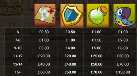 Cash Compass Slot Review Casino Hacksaw Gaming Visuals Base Game Pay Table Symbols