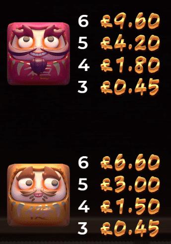 Lucky Neko Gigablox Yggdrasil Gaming Slot Review Casino Visuals Art Work Base Game Pay Table Symbols