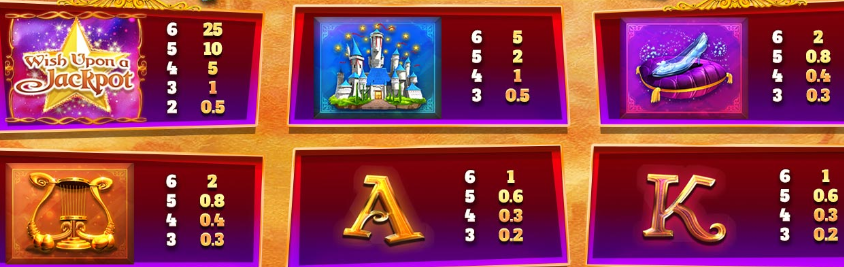 Wish Upon A Jackpot Megaways Slot Review Casino Visuals Base Game Pay Table Symbols