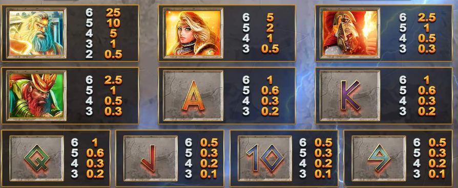 Gods Of Olympus Megaways Slot Review Blueprint Gaming Casino Art Work Visuals Symbols Pay Table