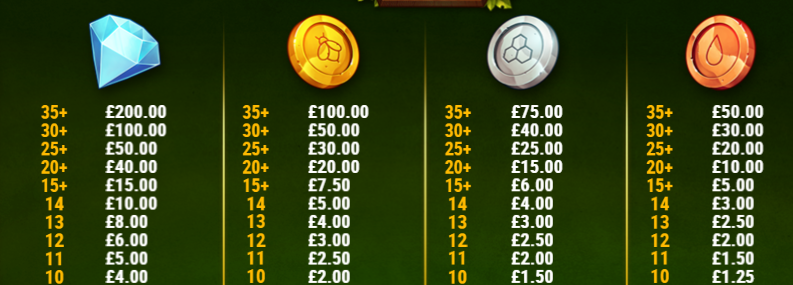 Honey Rush Slot Review  Play'n Go Visuals Bonus Volatile Casino