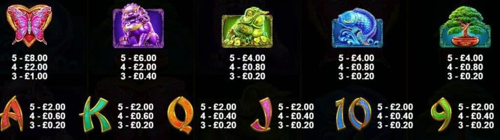 Panda's Fortune 2 Slot Review  Pragmatic Play Visuals Symbols Casino Bonus