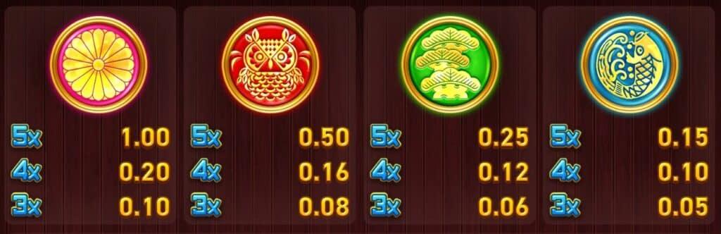 Midnight In Tokyo Slot Review Wazdan Visuals Symbols Volatile Casino